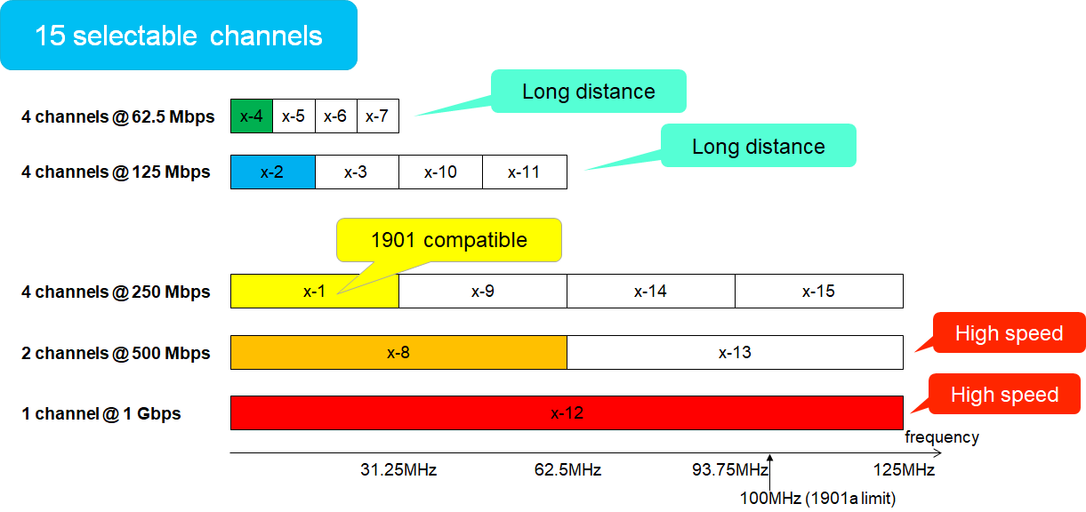 Flexible channels physical layer in a HD-PLC network