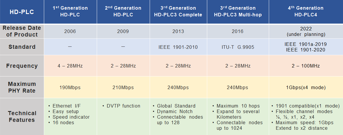 HD-PLC specifications
